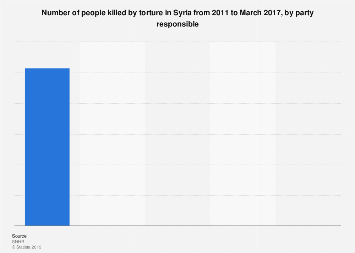 Number of deaths due to torture in Syria, by party responsible 2011-2017
