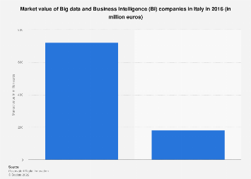 Italy: market value of Big data and BI companies 2016