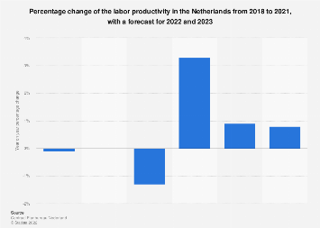 Annual change of the labor productivity in the Netherlands 2015-2020