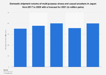 Sneakers domestic shipment volume in Japan 2013-2016