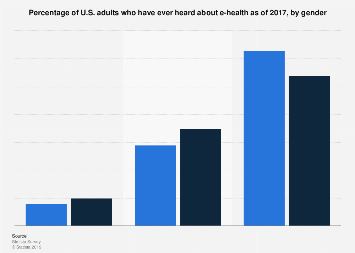 U.S. adults who ever heard about e-health by gender 2017