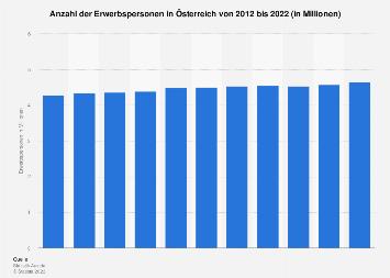 Erwerbspersonen in Österreich bis 2016