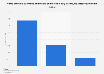 Italy: value of mobile payment and mobile commerce 2015, by category