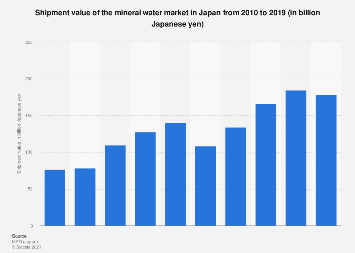Mineral water market size in Japan FY 2010-2017
