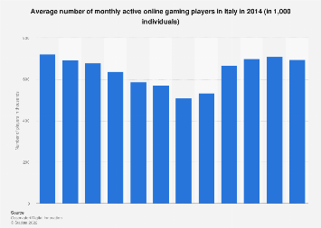 Italy: monthly active online gaming players 2014