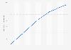 Espérance de vie au Monténégro 2007-2017