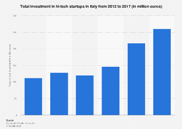 Italy: total investment in hi-tech startups 2012-2016