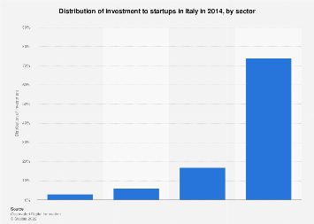 Italy: distribution of investment to startups by sector 2014