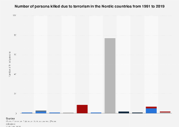Number of persons killed due to terrorism in the Nordic countries 1991-2017