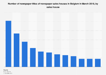 Leading publishers based on newspaper titles in Belgium 2018