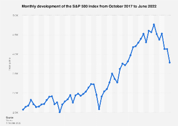 Monthly S&P 500 index performance 2015-2017