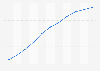 Espérance de vie en Australie 2007-2017
