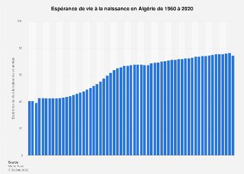 Espérance de vie en Algérie 2007-2017