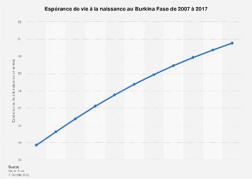 Espérance de vie au Burkina Faso 2006-2016