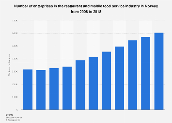Number of restaurants and mobile food service enterprises in Norway 2007-2016