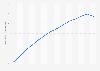 Espérance de vie en Éthiopie 2006-2016