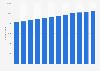 Number of restaurants in Sweden 2007-2017