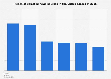 News reach in the U.S. 2016, by source
