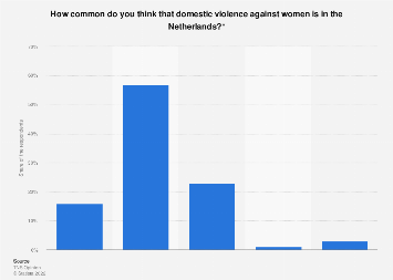 Public perception commonness of domestic violence women in the Netherlands 2016