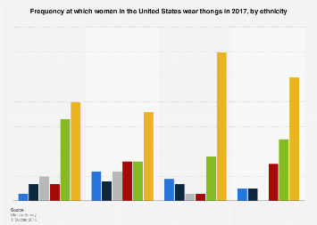 Frequency at which women in the U.S. wear thongs by ethnicity 2017