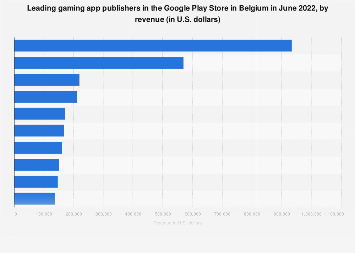 Leading gaming app publishers in Google Play in Belgium 2017, by revenue