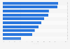 Ausstattungsgrad der Haushalte im Ver. Königreich mit elektronischen Geräten 2015