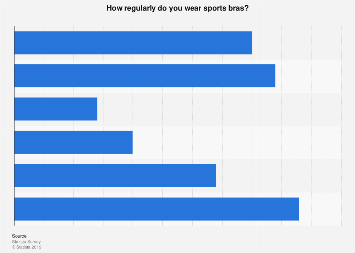 Frequency at which women in the U.S. wear sports bras 2017