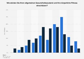 Umfrage zu Gesundheitszustand und körperlicher Fitness in Deutschland 2017