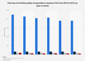 Italy: ATAC fleet size in 2013-2016, by vehicle type