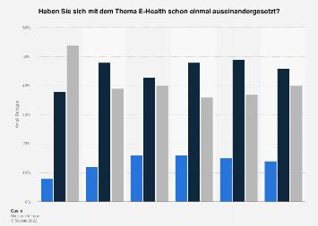 Umfrage zur Bekanntheit von E-Health in Deutschland nach Wohnortgröße 2017