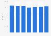 Italy: ATAC sales revenue in 2012-2016