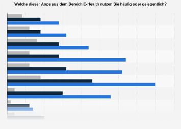 Umfrage zur Nutzung ausgewählter E-Health-Apps in Deutschland nach Alter 2017