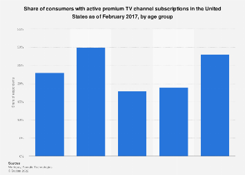 Consumers with Premium TV channel subscriptions in the U.S. 2017, by age group