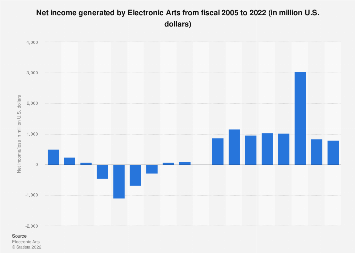 Electronic Arts net income 2019   Statista
