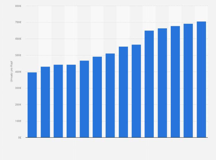 Nice Zugriff Auf Diese Und Alle Weiteren Statistiken Aus 80.000 Themen Ab