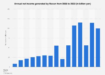 Nexon annual net income/loss 2008-2017