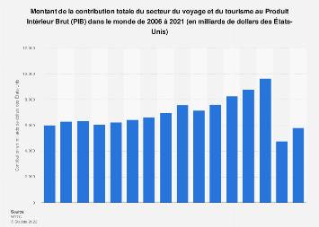 Contribution économique des voyages et du tourisme au PIB mondial par type 2006-2019