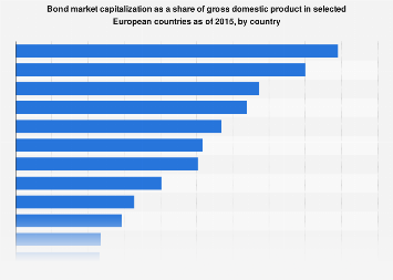 Bond market capitalization as a share of GDP in Europe 2015, by country