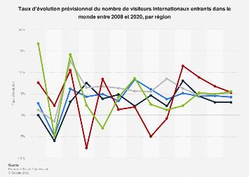 Taux d'évolution du nombre de touristes entrants par région 2008-2020