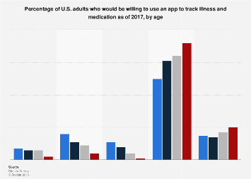 U.S. adults that would use an app to track illness and medication 2017, by age