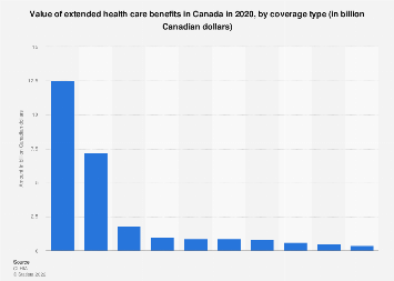 Value of extended health care benefits Canada 2017, by coverage type