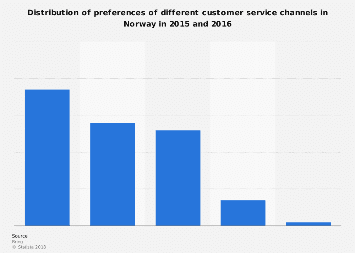 Preferred customer service channels in Norway 2016