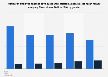 Employee absence days due to accidents at Trenord in Italy 2014-2018, by gender