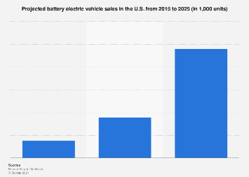 Projected battery electric vehicle sales in the U.S. 2015-2025
