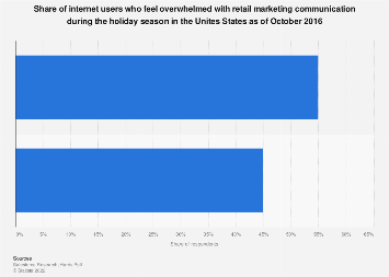 Internet users overwhelmed with marketing communication on holidays in the U.S. 2016