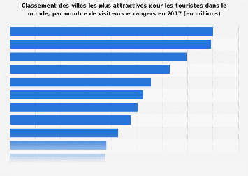 Nombre de touristes étrangers dans les villes les plus attractives au monde en 2017