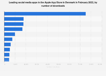 Leading iPhone social networking apps in Denmark 2017, by downloads