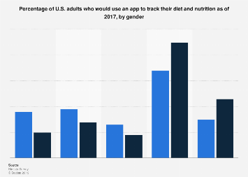 U.S. adults that would use an app to track diet and nutrition 2017, by gender