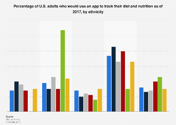 U.S. adults that would use an app to track diet and nutrition 2017, by ethnicity