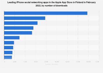 Leading iPhone social networking apps in Finland 2017, by downloads
